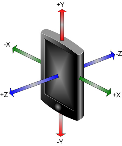 The 3 axes oriented in on the mobile phone.